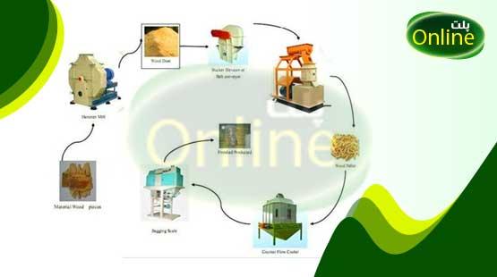 مراحل تولید خوراک پلت